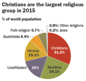 Notes From Pew Study On How Demographics Are Changing World - World's largest religions in order